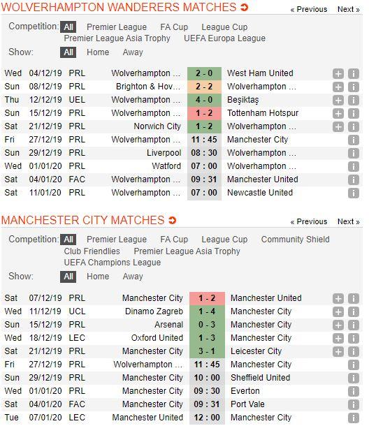 Soi keo bong da Wolverhampton vs Manchester City – 02h45 - 28122019 – Giai Ngoai Hang Anh FA (2)