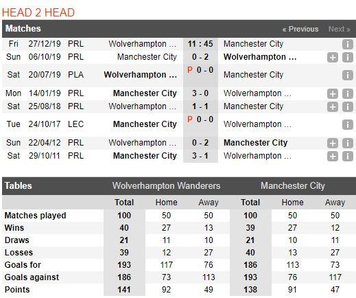 Soi keo bong da Wolverhampton vs Manchester City – 02h45 - 28122019 – Giai Ngoai Hang Anh FA (3)