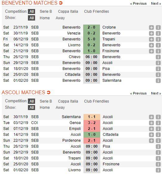 Tip bong da tran Benevento vs Ascoli – 00h00 - 30122019 – Giai Hang 2 Y (FA) (2)