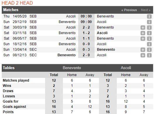 Tip bong da tran Benevento vs Ascoli – 00h00 - 30122019 – Giai Hang 2 Y (FA) (3)