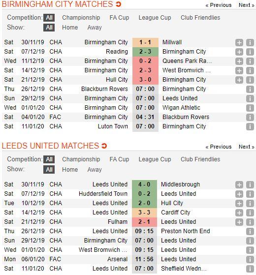 Tip bong da tran Birmingham City vs Leeds United – 22h00 - 29122019 – Giai Hang Nhat Anh FA (3)