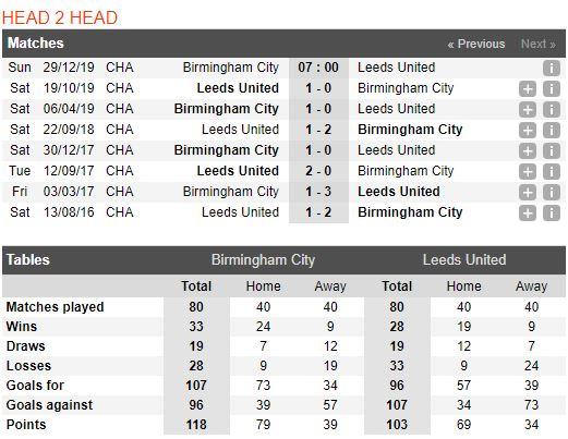 Tip bong da tran Birmingham City vs Leeds United – 22h00 - 29122019 – Giai Hang Nhat Anh FA (4)