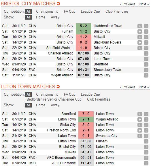 Tip bong da tran Bristol City vs Luton Town – 22h00 - 29122019 – Giai Hang Nhat Anh FA (2)
