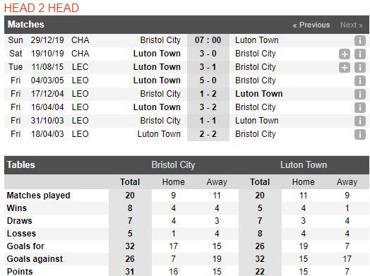 Tip bong da tran Bristol City vs Luton Town – 22h00 - 29122019 – Giai Hang Nhat Anh FA (3)