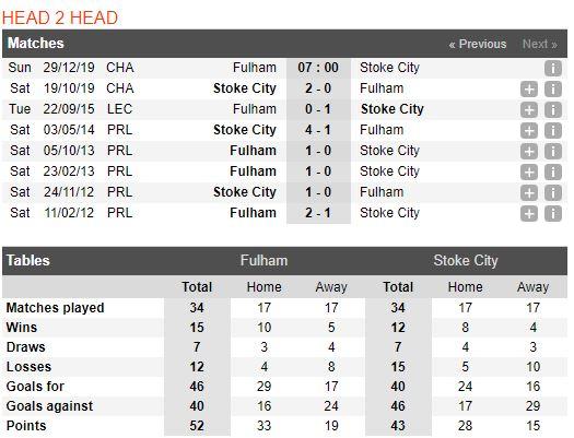 Tip bong da tran Fulham vs Stoke City – 22h00 - 29122019 – Giai Hang Nhat Anh FA (3)