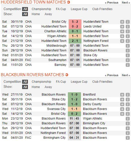 Tip bong da tran Huddersfield Town vs Blackburn Rovers – 22h00 - 29122019 – Giai Hang Nhat Anh FA (3)