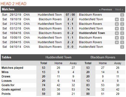 Tip bong da tran Huddersfield Town vs Blackburn Rovers – 22h00 - 29122019 – Giai Hang Nhat Anh FA (4)