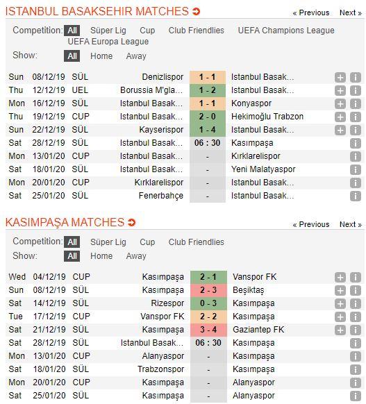 Tip bong da tran Medipol Başakşehir vs Kasımpaşa – 21h30 - 28122019 – Giai VDQG Tho Nhi Ky FA (1)