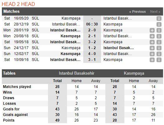 Tip bong da tran Medipol Başakşehir vs Kasımpaşa – 21h30 - 28122019 – Giai VDQG Tho Nhi Ky FA (2)