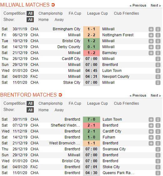 Tip bong da tran Millwall vs Brentford – 22h00 - 29122019 – Giai Hang Nhat Anh FA (2)
