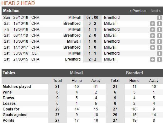 Tip bong da tran Millwall vs Brentford – 22h00 - 29122019 – Giai Hang Nhat Anh FA (3)