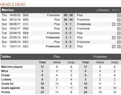 Tip bong da tran Pisa vs Frosinone – 21h00 - 29122019 – Giai Hang 2 Y (FA) (3)