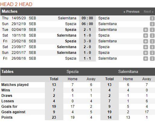 Tip bong da tran Spezia vs Salernitana – 21h00 - 29122019 – Giai Hang 2 Y (FA) (4)