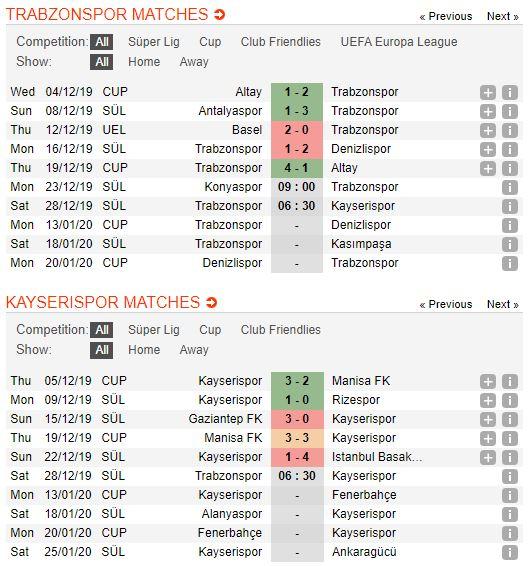 Tip bong da tran Trabzonspor vs Kayserispor – 21h30 - 28122019 (2)