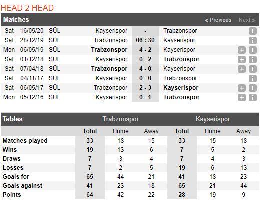 Tip bong da tran Trabzonspor vs Kayserispor – 21h30 - 28122019 (3)