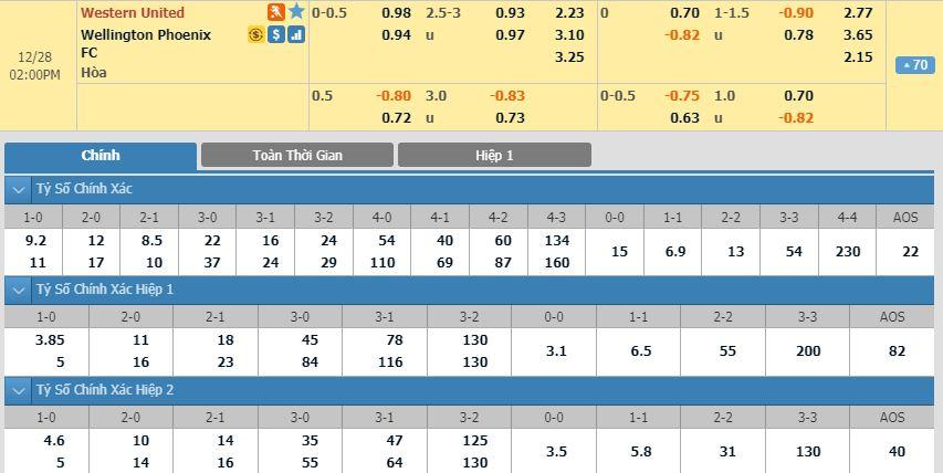 Tip bong da tran Western United vs Wellington Phoenix – 13h00 - 28122019 – Giai VDQG Australia FA (1)