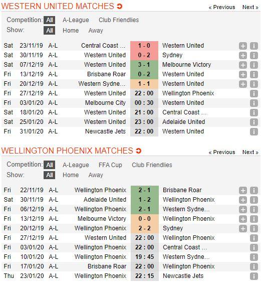 Tip bong da tran Western United vs Wellington Phoenix – 13h00 - 28122019 – Giai VDQG Australia FA (2)