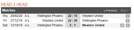 Tip bong da tran Western United vs Wellington Phoenix – 13h00 - 28122019 – Giai VDQG Australia FA (3)