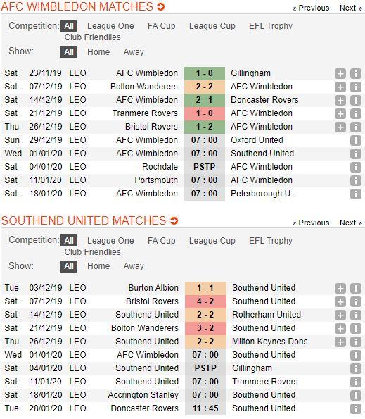 soi-keo-bong-da-afc-wimbledon-vs-southend-united-–-22h00-01-01-2020-–-giai-hang-2-anh-fa (2)