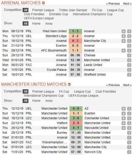 soi-keo-bong-da-arsenal-vs-manchester-united-–-00h30-02-01-2020-–-giai-ngoai-hang-anh-fa (2)