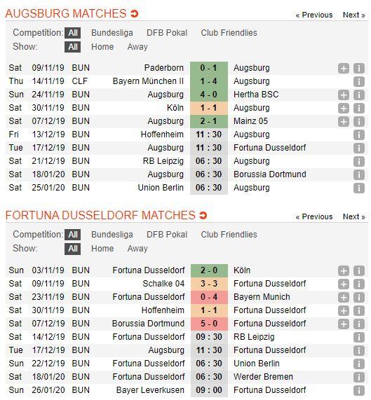 soi-keo-bong-da-augsburg-vs-fortuna-düsseldorf-–-02h30-18-12-2019-–-giai-vdqg-duc-fa (2)