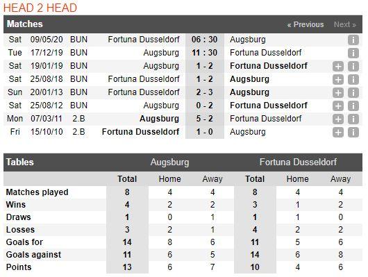 soi-keo-bong-da-augsburg-vs-fortuna-düsseldorf-–-02h30-18-12-2019-–-giai-vdqg-duc-fa (3)