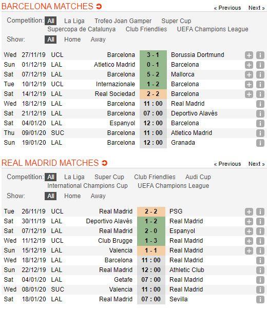 soi-keo-bong-da-barcelona-vs-real-madrid-–-02h00-19-12-2019-–-giai-vdqg-tay-ban-nha-fa (4)