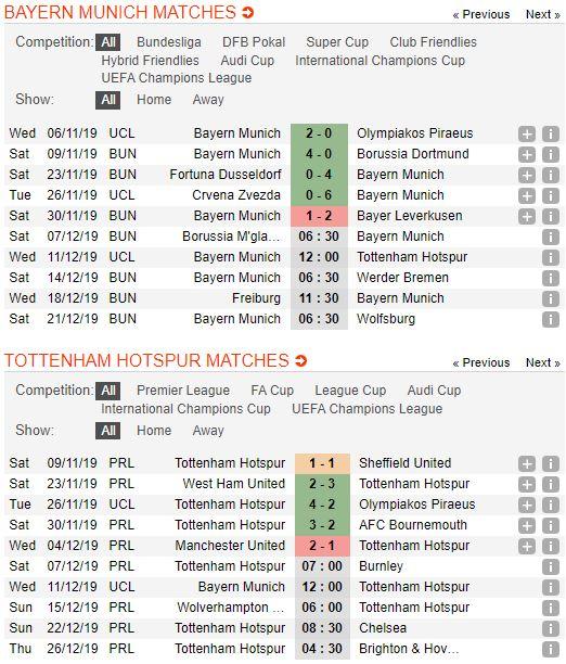 soi-keo-bong-da-bayern-münchen-vs-tottenham-–-03h00-12-12-2019-–-uefa-champions-league-fa (2)