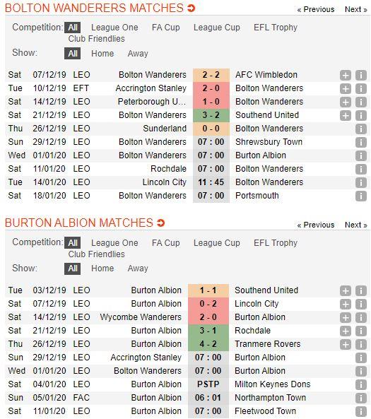 soi-keo-bong-da-bolton-wanderers-vs-burton-albion-–-22h00-01-01-2020-–-giai-hang-2-anh-fa (3)