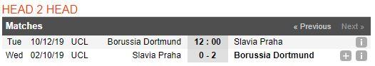 soi-keo-bong-da-borussia-dortmund-vs-slavia-praha-–-03h00-11-12-2019-–-uefa-champions-league-fa (3)