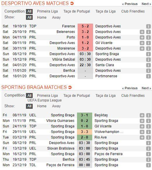 soi-keo-bong-da-cd-aves-vs-sporting-braga-–-03h30-08-12-2019-–-giai-vdqg-bo-dao-nha-fa (3)