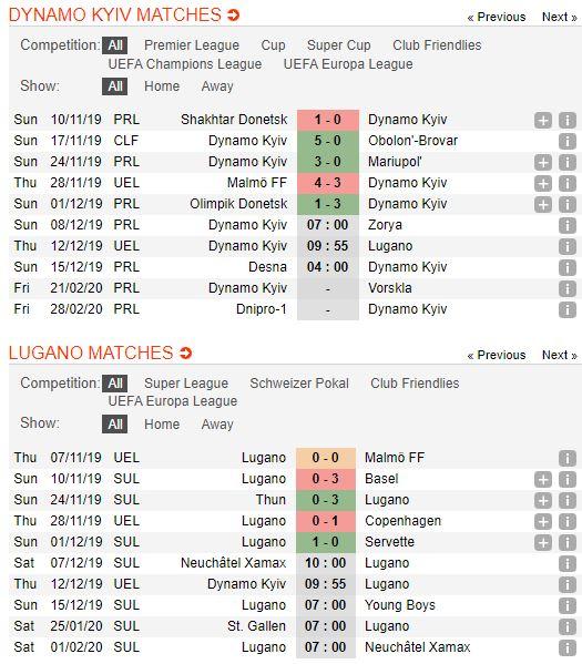 soi-keo-bong-da-dynamo-kyiv-vs-fc-lugano-–-00h55-13-12-2019-–-uefa-europa-league-fa (2)