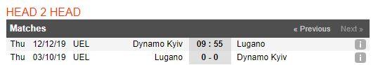 soi-keo-bong-da-dynamo-kyiv-vs-fc-lugano-–-00h55-13-12-2019-–-uefa-europa-league-fa (3)