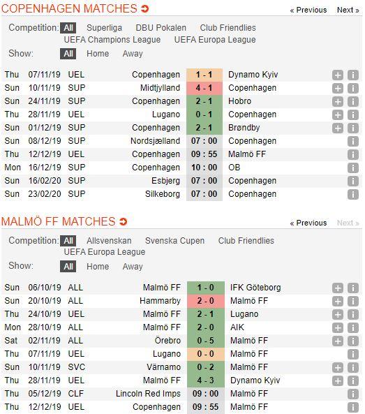 soi-keo-bong-da-fc-københavn-vs-malmö-–-00h55-13-12-2019-–-uefa-europa-league-fa (2)