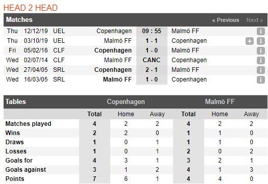 soi-keo-bong-da-fc-københavn-vs-malmö-–-00h55-13-12-2019-–-uefa-europa-league-fa (3)