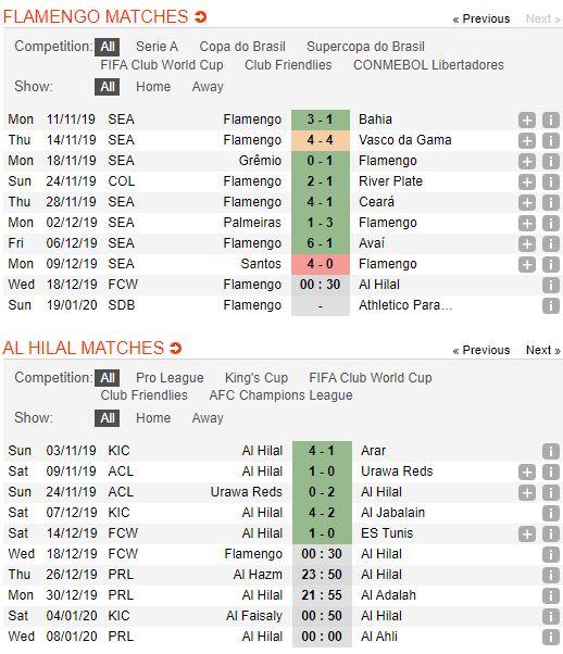 soi-keo-bong-da-flamengo-vs-al-hilal-–-00h30-18-12-2019-–-fifa-club-world-cup-fa (2)