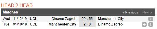 soi-keo-bong-da-gnk-dinamo-zagreb-vs-manchester-city-–-00h55-12-12-2019-–-uefa-champions-league-fa (4)