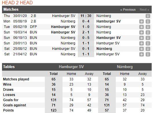soi-keo-bong-da-hamburger-sv-vs-fc-nürnberg-–-02h30-31-01-2020-–-giai-hang-2-duc-fa (1)