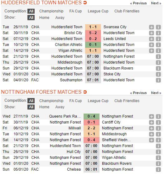 soi-keo-bong-da-huddersfield-town-vs-nottingham-forest-–-22h00-21-12-2019-–-giai-hang-nhat-anh-fa (2)
