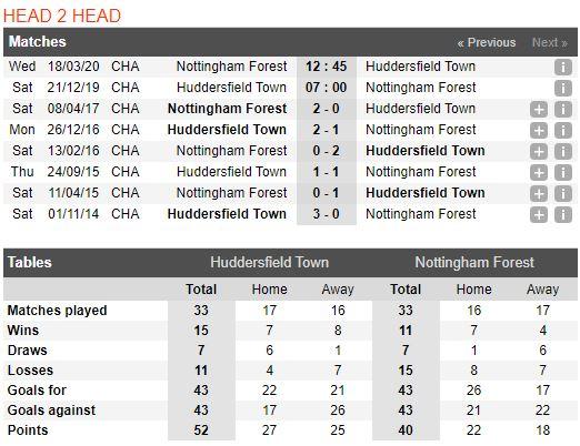 soi-keo-bong-da-huddersfield-town-vs-nottingham-forest-–-22h00-21-12-2019-–-giai-hang-nhat-anh-fa (3)