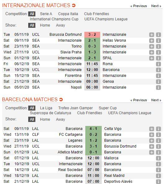 soi-keo-bong-da-inter-vs-barcelona-–-03h00-11-12-2019-–-uefa-champions-league-fa (2)