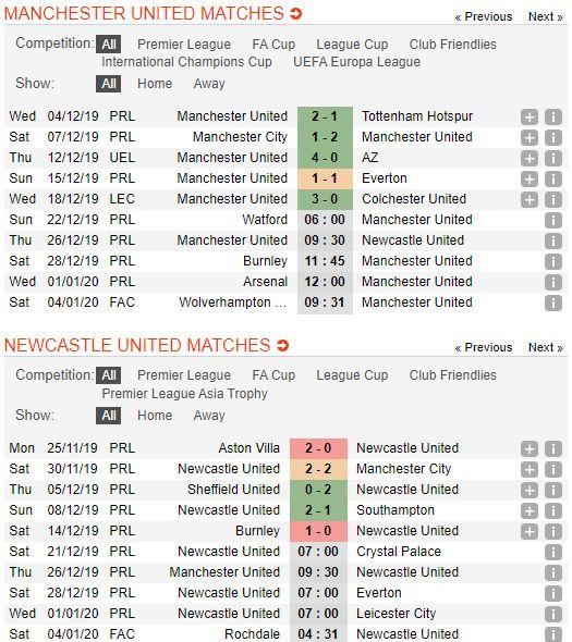 soi-keo-bong-da-manchester-united-vs-newcastle-united-–-00h30-27-12-2019-–-giai-ngoai-hang-anh- (3)