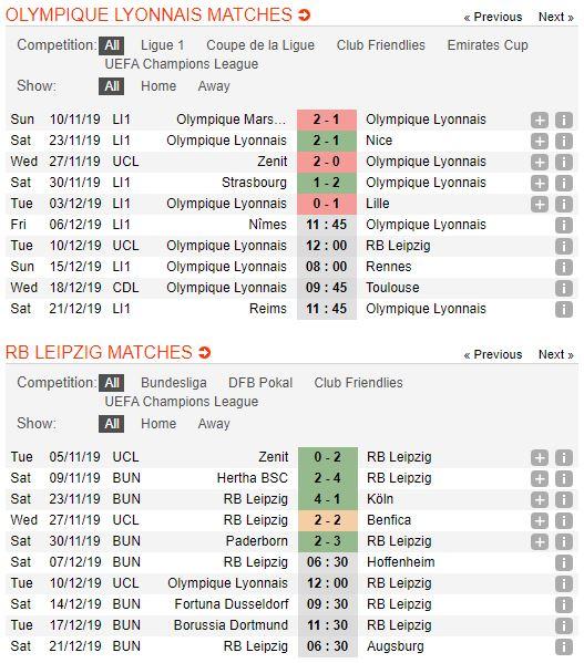 soi-keo-bong-da-olympique-lyonnais-vs-rb-leipzig-–-03h00-11-12-2019-–-uefa-champions-league-fa (3)