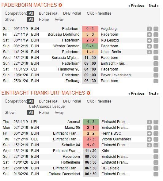 soi-keo-bong-da-paderborn-07-vs-eintracht-frankfurt-–-00h00-23-12-2019-–-giai-vdqg-duc-fa (2)