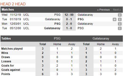 soi-keo-bong-da-paris-saint-germain-vs-galatasaray-–-03h00-12-12-2019-–-uefa-champions-league-fa (3)