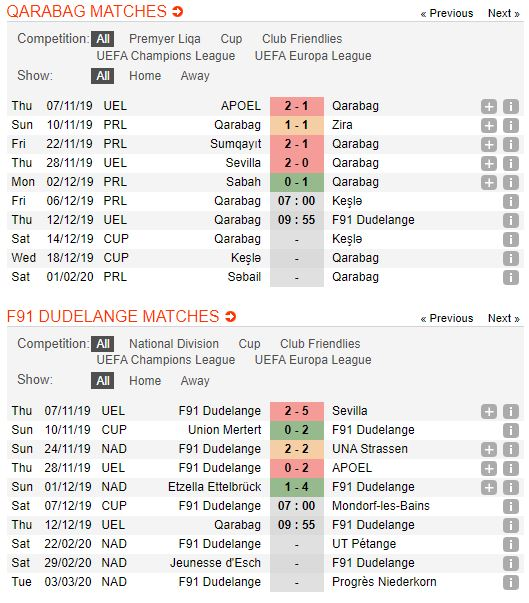 soi-keo-bong-da-qarabağ-agdam-fk-vs-f91-dudelange-–-00h55-13-12-2019-–-uefa-europa-league-fa (2)