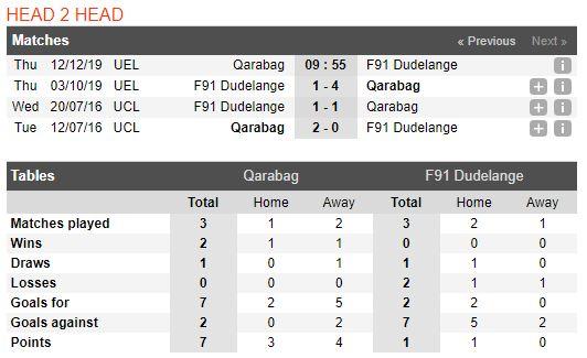 soi-keo-bong-da-qarabağ-agdam-fk-vs-f91-dudelange-–-00h55-13-12-2019-–-uefa-europa-league-fa (3)