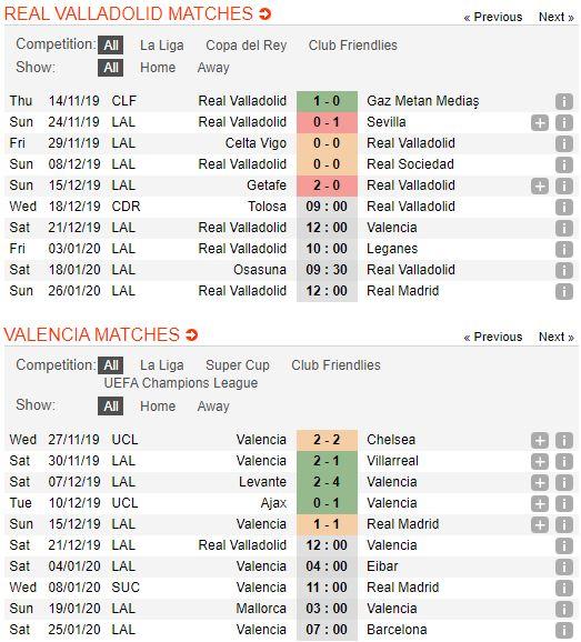 soi-keo-bong-da-real-valladolid-vs-valencia-–-03h00-22-12-2019-–-giai-vdqg-tay-ban-nha-fa (2)
