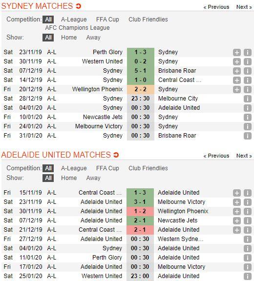 soi-keo-bong-da-sydney-fc-vs-adelaide-united-–-15h30-04-01-2020-–-giai-vdqg-australia-fa (4)