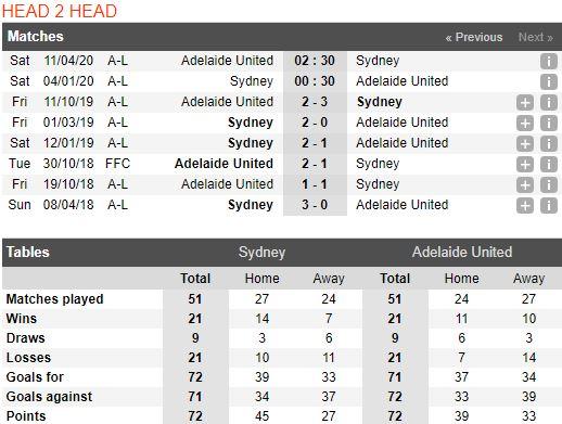 soi-keo-bong-da-sydney-fc-vs-adelaide-united-–-15h30-04-01-2020-–-giai-vdqg-australia-fa (5)
